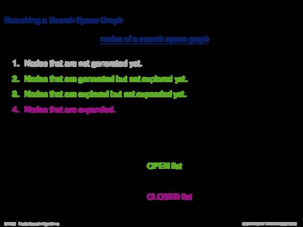 Graph Search Basics Searching a Search Space Graph
