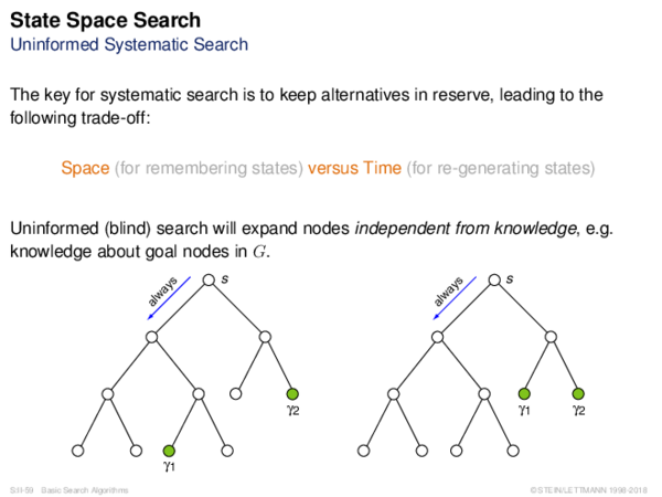 Graph Search Basics Uninformed Systematic Search