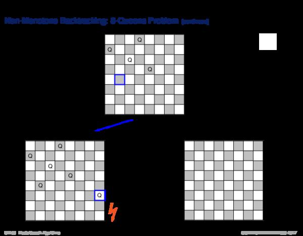 Backtracking Non-Monotone Backtracking: 8-Queens Problem