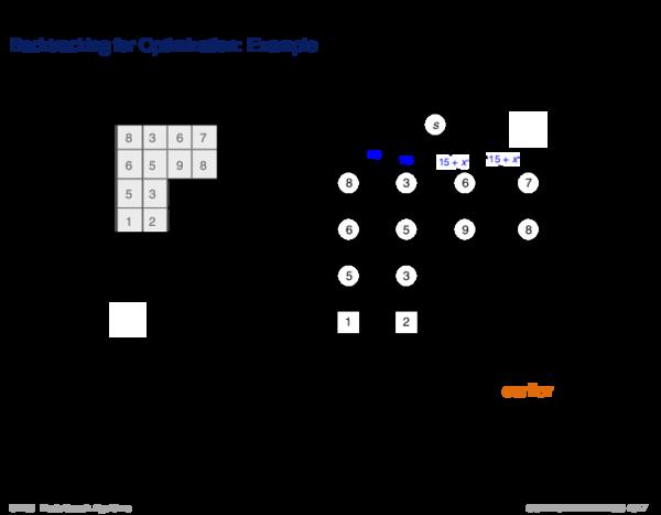 Backtracking Backtracking for Optimization: Example
