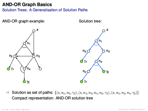 AND-OR Graph Basics Solution Trees: A Generalisation of Solution Paths