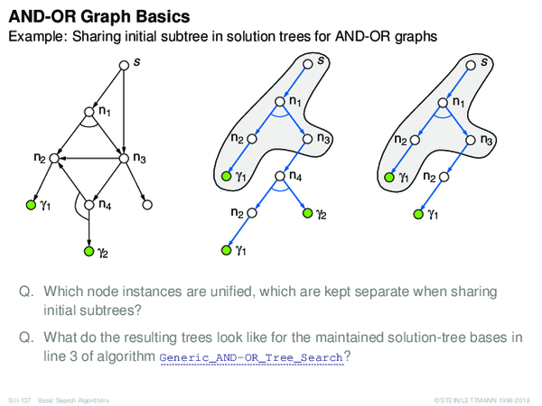 AND-OR Graph Basics Example: Sharing initial subtree in solution trees for AND-OR graphs