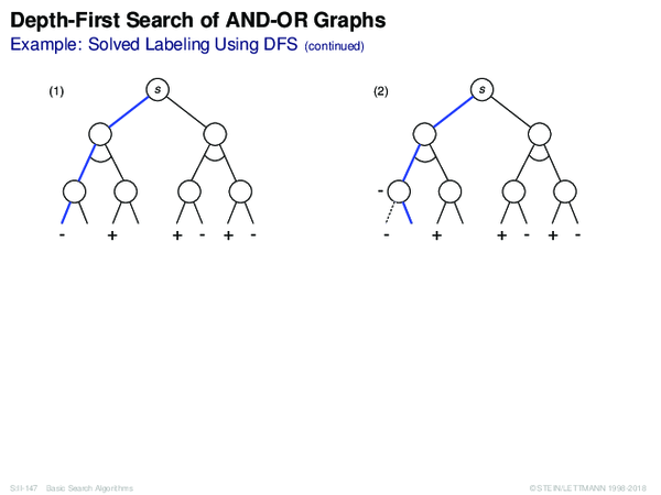 Depth-First Search of AND-OR Graphs Example: Solved Labeling Using DFS