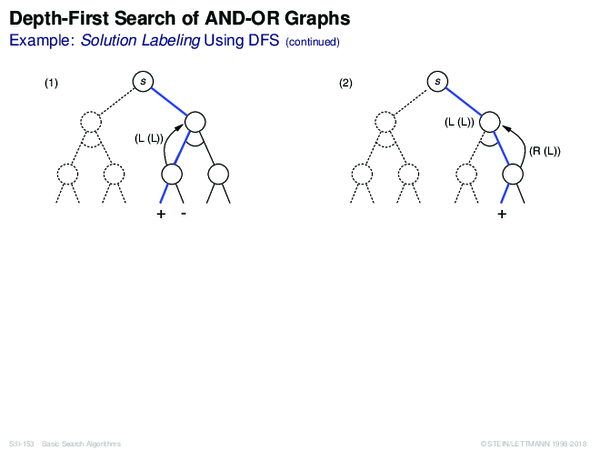 Depth-First Search of AND-OR Graphs Example: Solution Labeling Using DFS