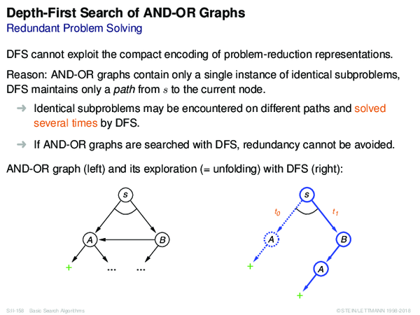 Depth-First Search of AND-OR Graphs Redundant Problem Solving