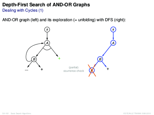 Depth-First Search of AND-OR Graphs Dealing with Cycles (1)