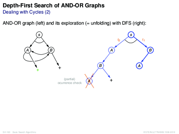 Depth-First Search of AND-OR Graphs Dealing with Cycles (2)