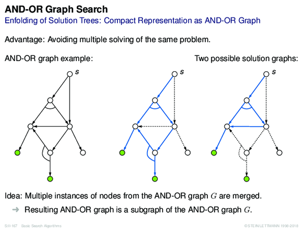 AND-OR Graph Search Enfolding of Solution Trees: Compact Representation as AND-OR Graph