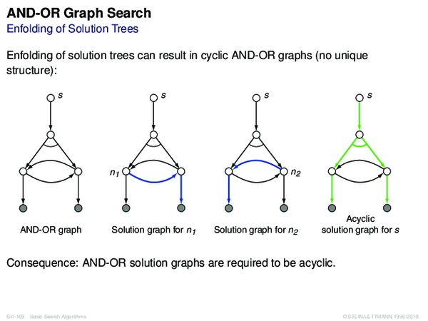 AND-OR Graph Search Enfolding of Solution Trees