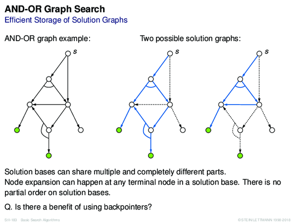 AND-OR Graph Search Efficient Storage of Solution Graphs