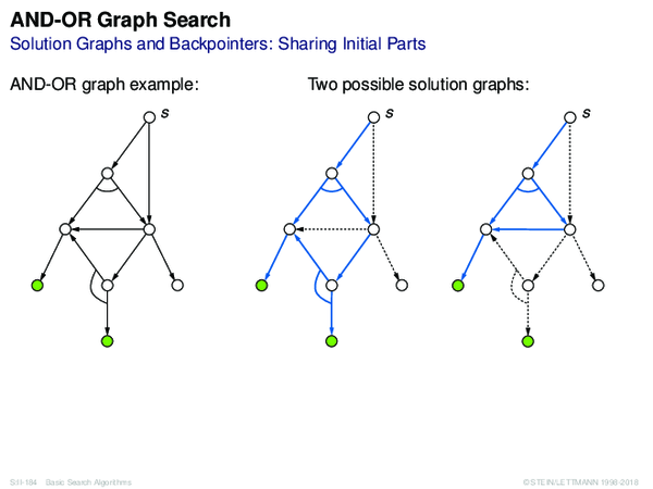 AND-OR Graph Search Solution Graphs and Backpointers: Sharing Initial Parts