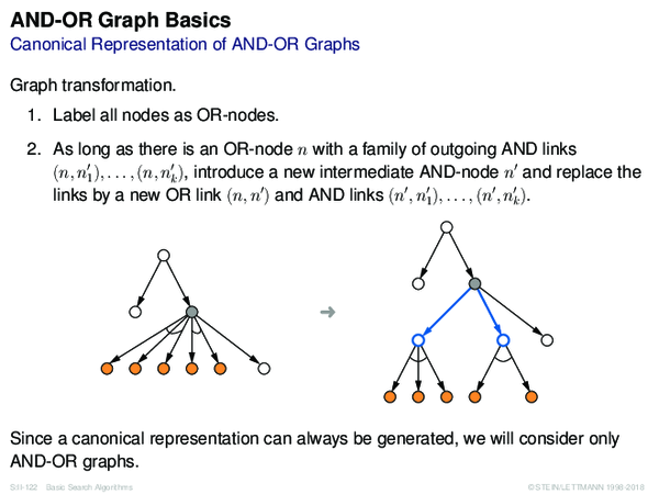 AND-OR Graph Basics Canonical Representation of AND-OR Graphs