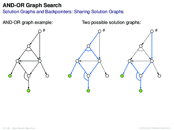 AND-OR Graph Search Solution Graphs and Backpointers: Sharing Solution Graphs