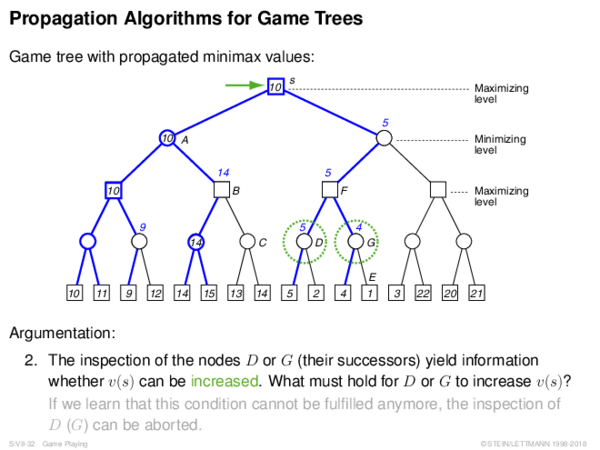 Propagation Algorithms for Game Trees Game tree with propagated minimax values:
