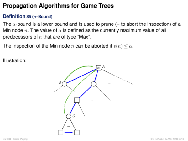 Propagation Algorithms for Game Trees Definition 85 (α-Bound)