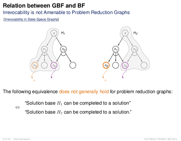 Relation between GBF and BF Irrevocability is not Amenable to Problem Reduction Graphs