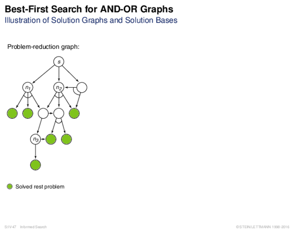 Best-First Search for AND-OR Graphs Illustration of Solution Graphs and Solution Bases
