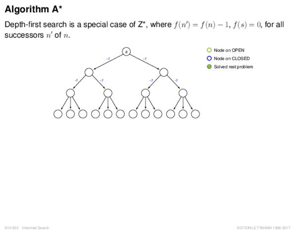 Algorithm A* Depth-first search is a special case of Z*, where f (n0) = f (n) − 1, f (s) = 0, for all
