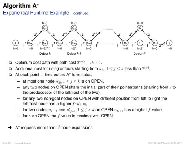 Algorithm A* Exponential Runtime Example