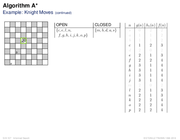 Evaluation of State-Space Graphs Relation to the Algorithm BF