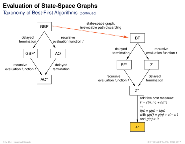 Evaluation of State-Space Graphs Taxonomy of Best-First Algorithms