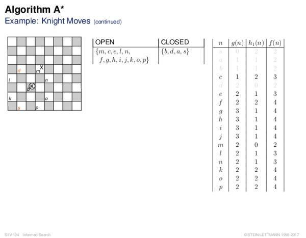 Algorithm A* Example: Knight Moves