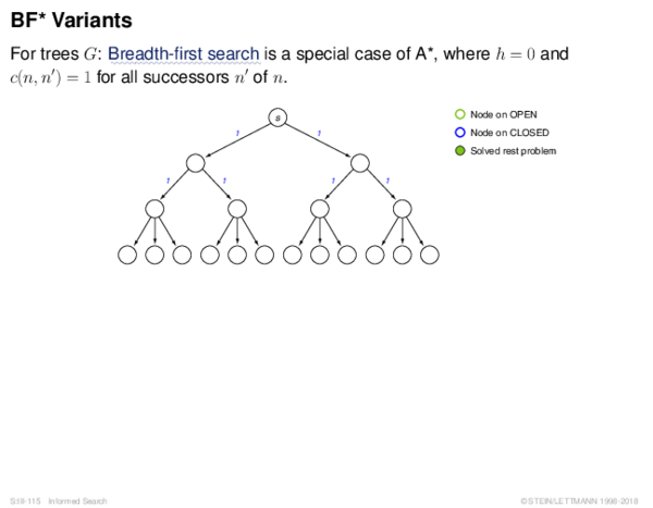 BF* Variants For trees G: Breadth-first search is a special case of A*, where h = 0 and