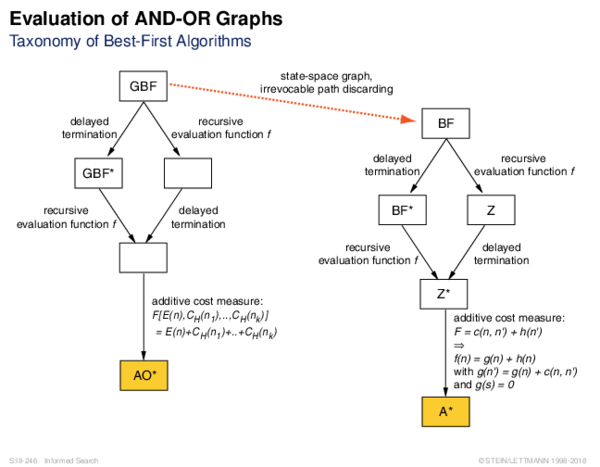 Evaluation of AND-OR Graphs Taxonomy of Best-First Algorithms