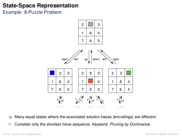 State-Space Representation Example: 8-Puzzle Problem