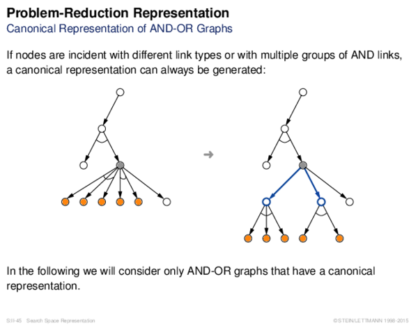 Problem-Reduction Representation Canonical Representation of AND-OR Graphs