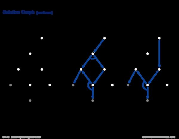 Problem-Reduction Representation Solution Graph