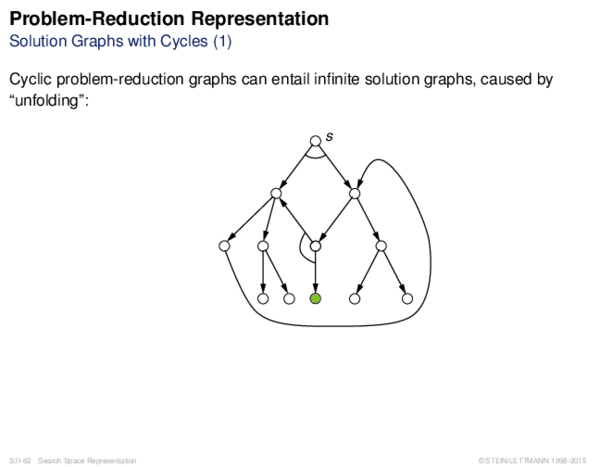 Problem-Reduction Representation Solution Graphs with Cycles (1)