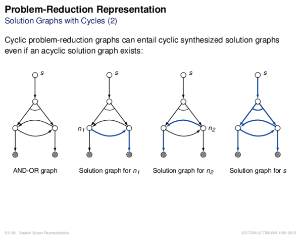 Problem-Reduction Representation Solution Graphs with Cycles (2)