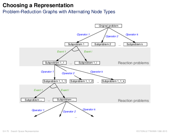 Choosing a Representation Problem-Reduction Graphs with Alternating Node Types