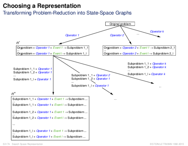 Choosing a Representation Transforming Problem-Reduction into State-Space Graphs