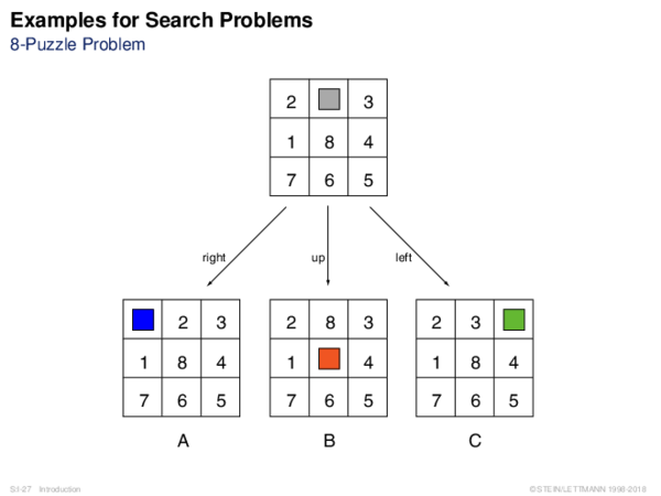 Examples for Search Problems 8-Puzzle Problem