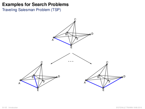 Examples for Search Problems Traveling Salesman Problem (TSP)