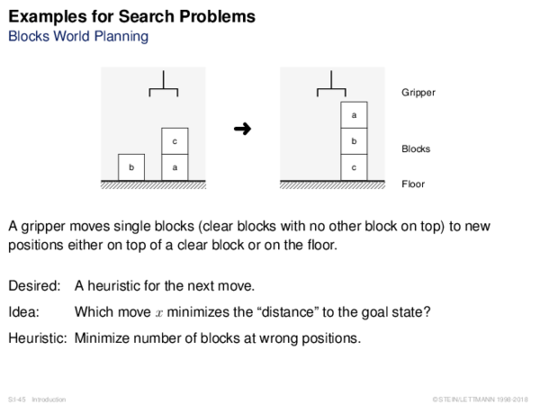 Examples for Search Problems Problem Abstraction: State Transition System