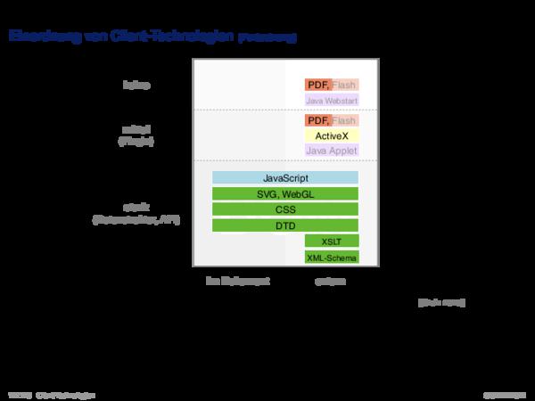 Web-Client Einordnung von Client-Technologien