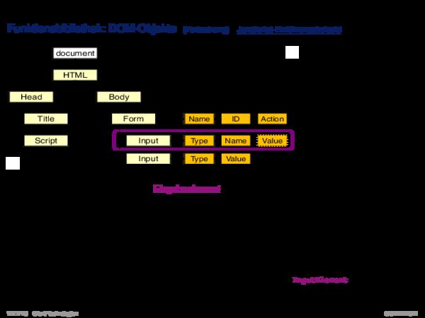 JavaScript Funktionsbibliothek: DOM-Objekte