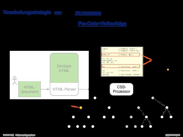 Cascading Stylesheets CSS Verarbeitungsstrategie