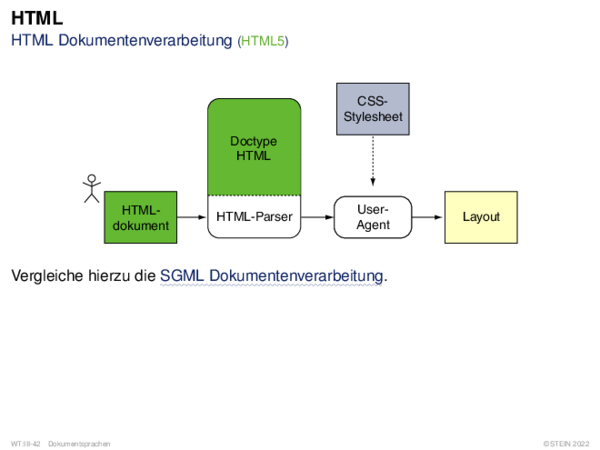 HTML HTML Dokumentenverarbeitung (HTML5)