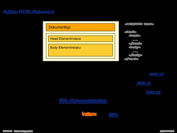 HTML Aufbau HTML-Dokument