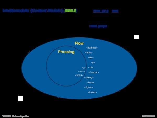 HTML Inhaltsmodelle (Content Models) (HTML5)