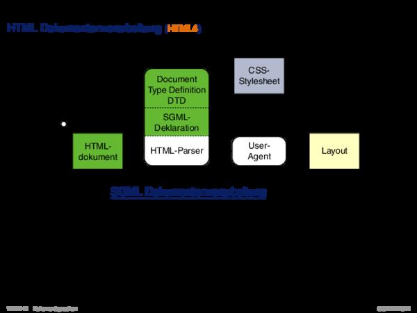 HTML HTML Dokumentenverarbeitung (HTML4)