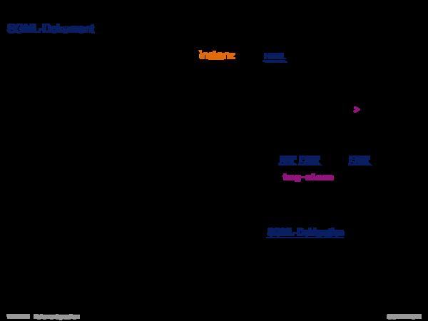 Auszeichnungssprachen Document Type Definition