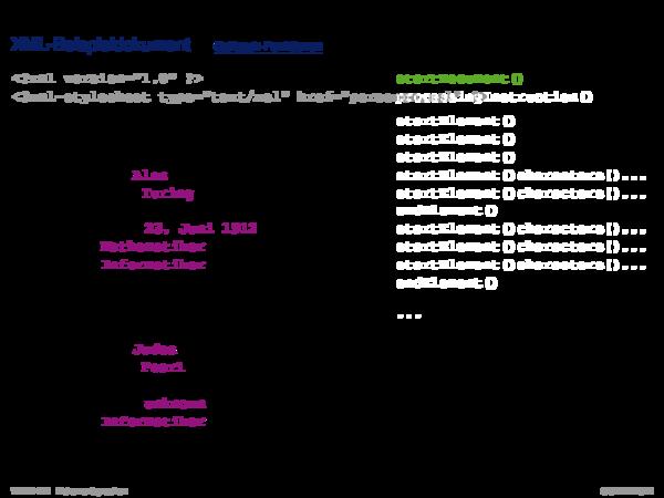 APIs für XML-Dokumente SAX: Struktur der API