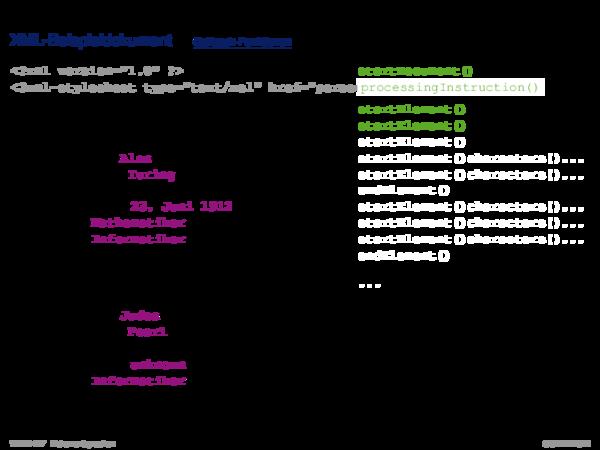APIs für XML-Dokumente SAX: Anwendung