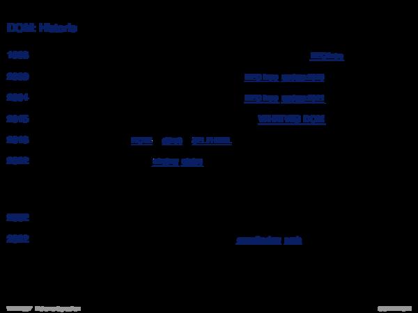 APIs für XML-Dokumente DOM: Historie