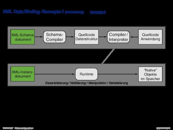 APIs für XML-Dokumente XML Data Binding: Konzepte I